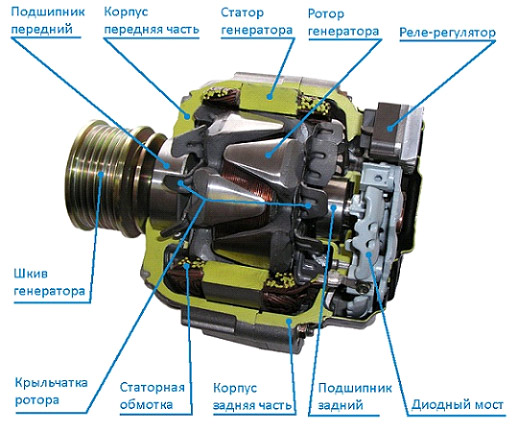 устройство генератора автомобиля